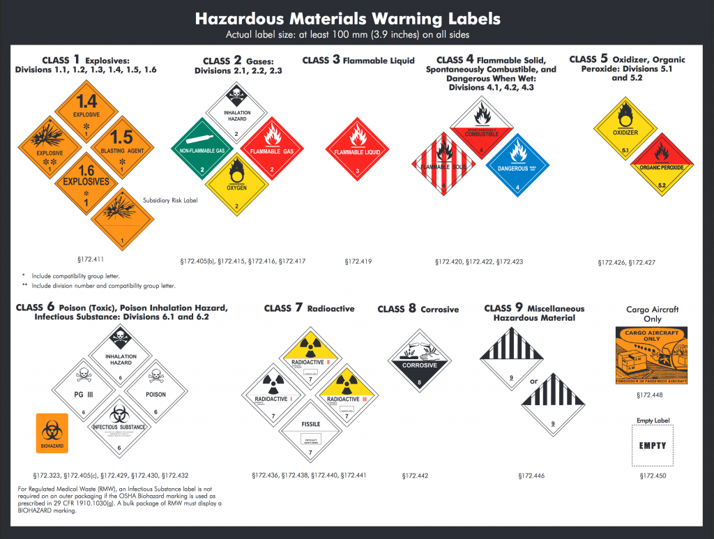 Transportation Hazmat placards