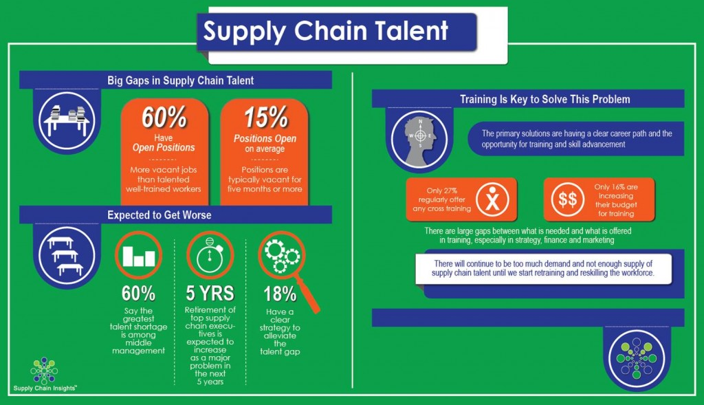 Beating the Supply Chain Talent Drought