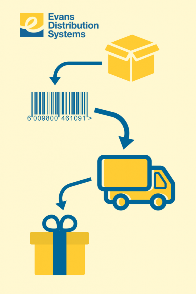 What does order fulfillment mean? Order fulfillment process of packaging, barcoding, shipping.