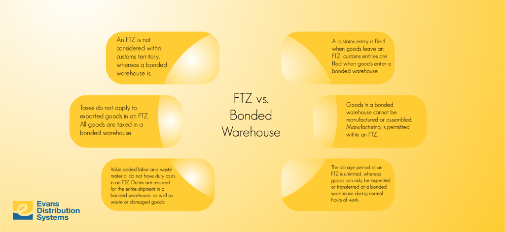 FTZ vs. Bonded Warehouse