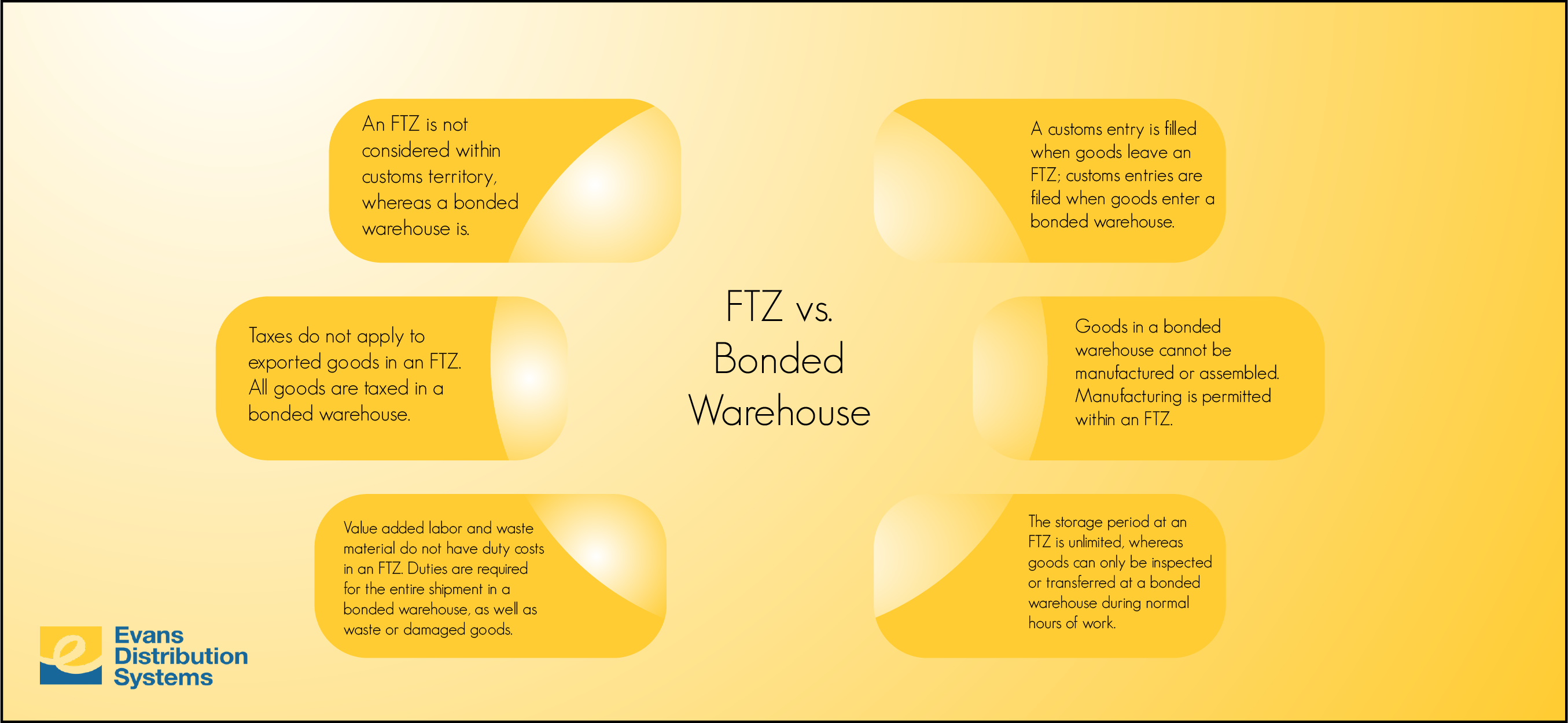 FTZ vs. Bonded Warehouse (infographic)