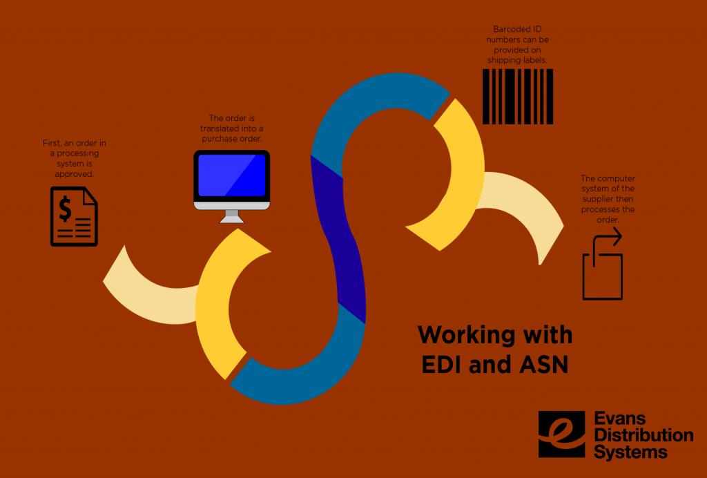 EDI and ASN