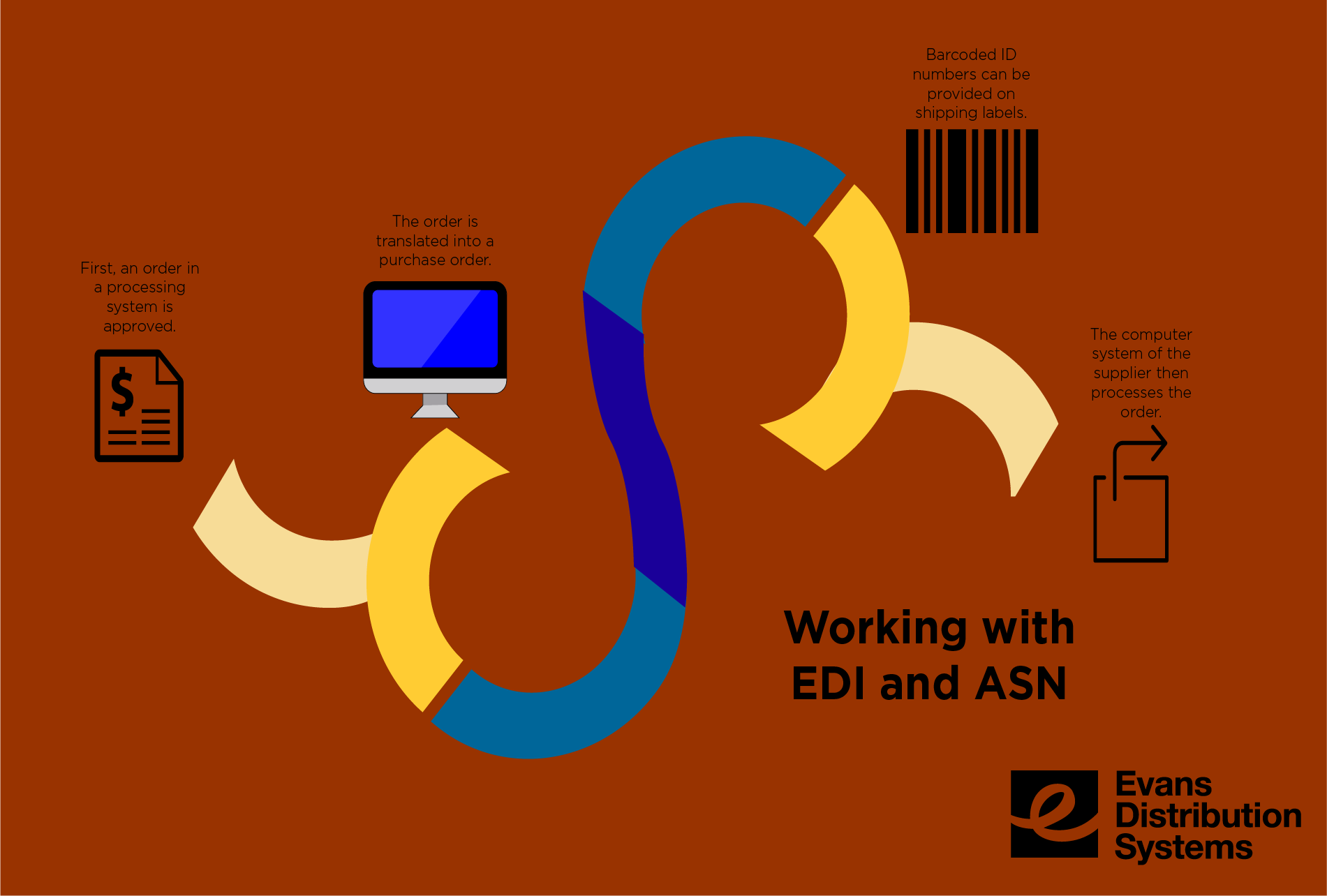 What is EDI (Electronic Data Interchange) and ASN (Advanced Shipping Notification)?